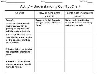 Act IV – Understanding  Conflict Chart
