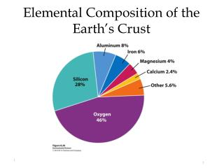 Elemental Composition of the Earth's Crust
