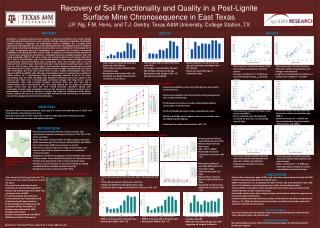 Recovery of Soil Functionality and Quality in a Post-Lignite