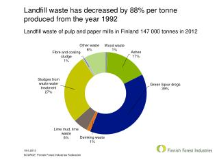 Landfill waste has decreased by 88%  per  tonne produced from  the  year  1992