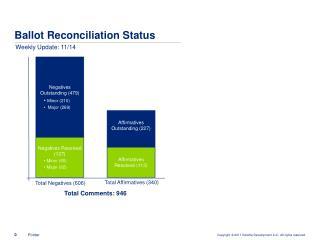 Ballot Reconciliation Status
