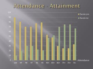 Attendance - Attainment