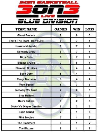 2012 3 on 3 standings