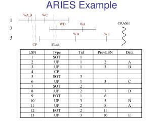 ARIES Example