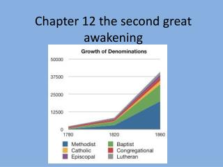 Chapter 12 the second great awakening