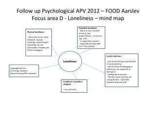 Follow  up  Psychological  APV 2012 – FOOD Aarslev Focus  area  D -  Loneliness  – mind  map