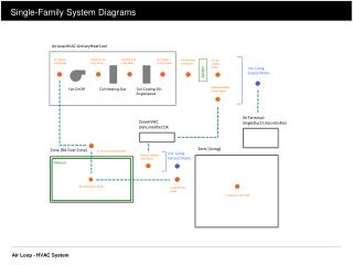 Single-Family System Diagrams