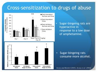 Cross-sensitization to drugs of abuse
