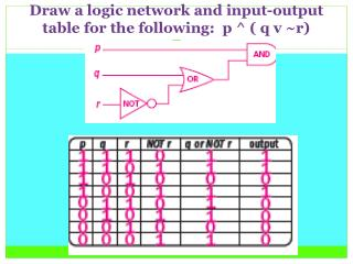 Draw a logic network and input-output table for the following:  p ^ ( q v ~r)