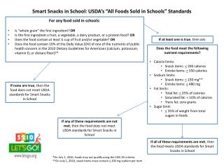 Smart Snacks in School: USDA�s �All Foods Sold in Schools� Standards