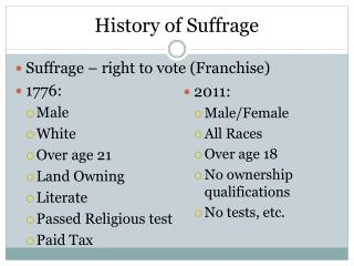 History of Suffrage