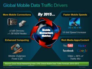 Global Mobile Data Traffic Drivers