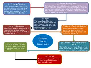 Madeline Hunter Lesson Cycle
