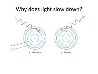 Why does light slow down?