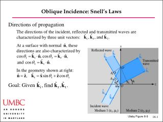 Oblique Incidence: Snell's Laws