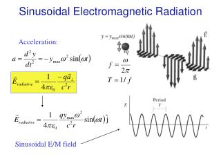 Sinusoidal Electromagnetic Radiation