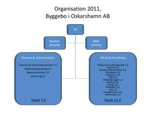 Organisation 2011, Byggebo  i Oskarshamn AB