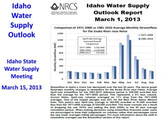 Idaho Water Supply Outlook Idaho State Water Supply Meeting    March 15, 2013