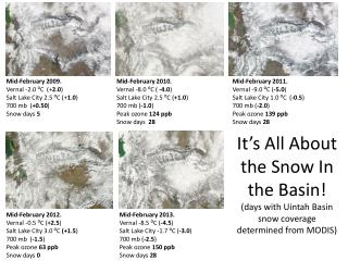It�s All About the Snow In the Basin! (days with Uintah Basin snow coverage determined from MODIS)