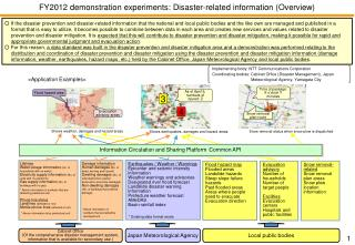 FY2012  demonstration  experiments: Disaster-related  information (Overview)