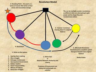 Revolution Model