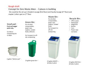 Rough draft Concept for Zero Waste Aiken  - 3 places  in building