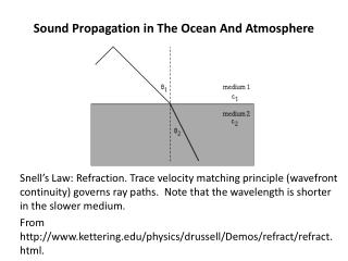 Sound Propagation in The Ocean And Atmosphere
