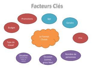 Facteurs Clés