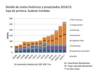 Detalle de costos históricos y proyectados 2014/15 Soja de primera. Sudeste Córdoba