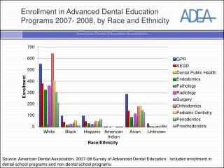 Enrollment in Advanced Dental Education  Programs 2007- 2008, by Race and Ethnicity