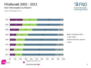 Filialbesøk 2002 - 2012 Hvor ofte besøker du filialen?