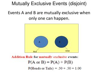 Mutually Exclusive Events (disjoint)