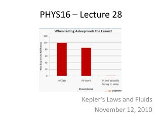 PHYS16 – Lecture 28