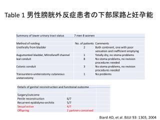 Table 1  男性 膀胱外反症患者の下部尿路と 妊孕能