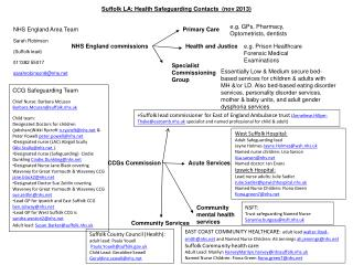 Suffolk LA: Health Safeguarding Contacts  ( nov  2013)