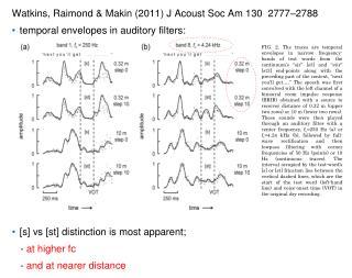 Watkins,  Raimond  & Makin (2011) J  Acoust Soc  Am 130  2777–2788