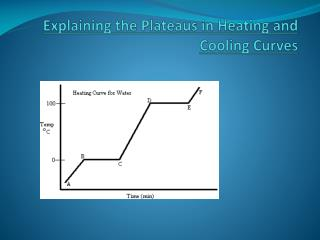 Explaining the Plateaus in Heating and Cooling Curves