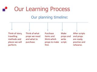 Our Learning Process