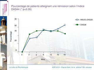 Pourcentage de patients atteignant une rémission selon l'indice DAS44 (* p<0.05)