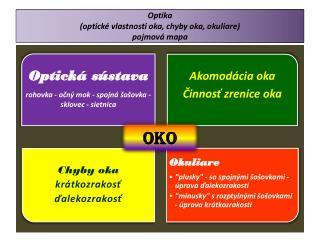 Optika  (optické  vlastnosti  oka, chyby oka, okuliare) pojmová mapa