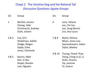 Chapt 2.  The Intuitive Dog and the Rational Tail  Discussion Questions Jigsaw Groups