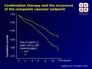 Combination therapy  and the  occurence  of the  composite vascular endpoint
