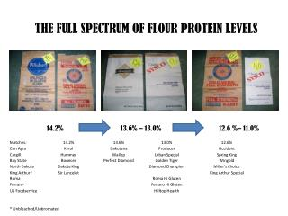 THE FULL SPECTRUM OF FLOUR PROTEIN LEVELS