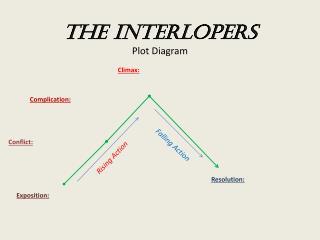 The Interlopers Plot Diagram