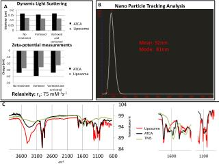 Nano Particle Tracking Analysis