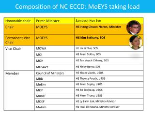 Composition of  NC- ECCD:  MoEYS  taking lead