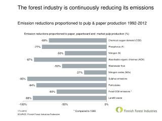 The  forest industry  is  continuously reducing its emissions