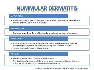 Nummular Dermatitis