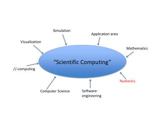 """Scientific Computing"""