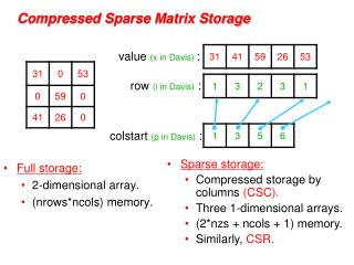 Compressed Sparse Matrix Storage